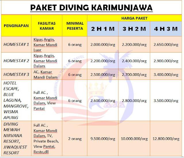 Paket Diving Karimunjawa, Diving Murah, Diving Backpacker, Tour Karimunjawa, Paket Wisata Karimunjawa