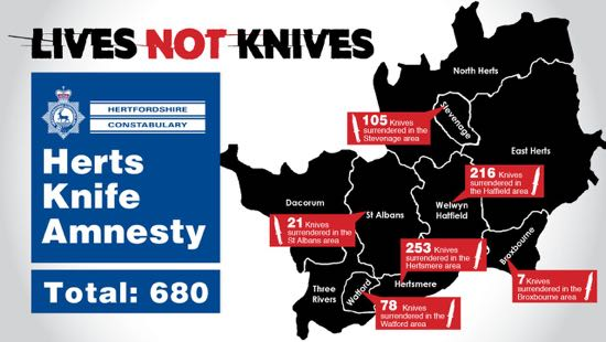 Graphic of knife amnesty results in Hertfordshire 2019 courtesy of Hertfordshire Constabulary