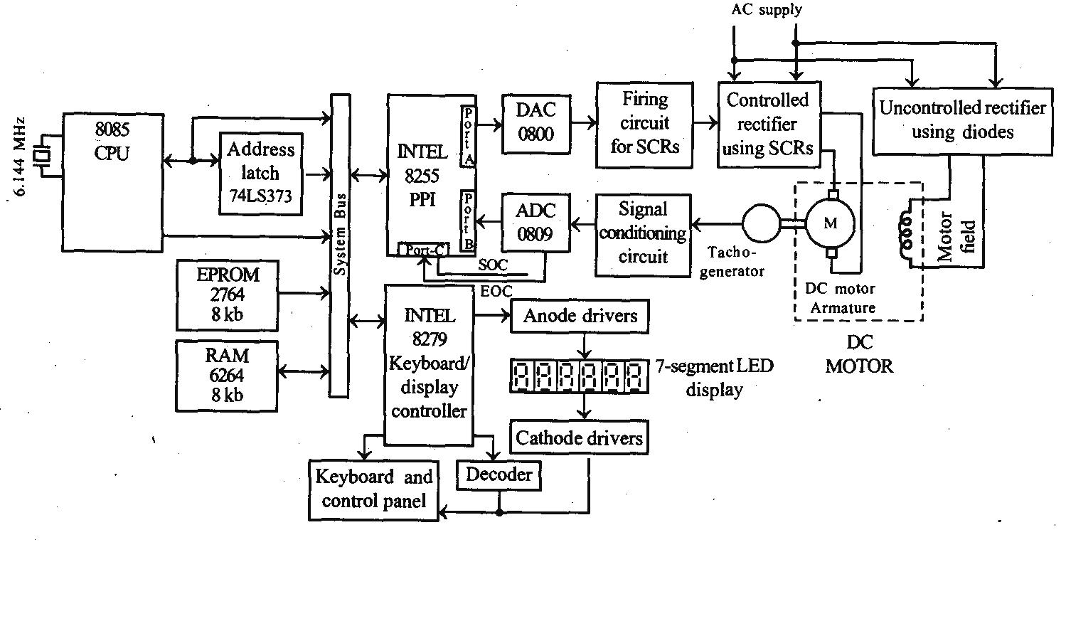hight resolution of 8085 microprocessor based dc motor speed control system