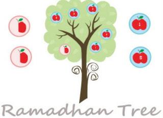 Kegiatan yang harus dilakukan saat ramadhan