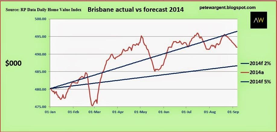 brisbane actual vs forecast 2014