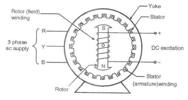 brushless exciter synchronous motor