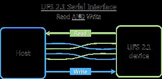 Wow Ini Daftar Smartphone Dengan Memori UFS 2.1 Tercepat di Dunia 8