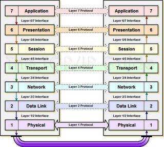 Mengenal 7 Layer OSI dan Fungsinya ~ Belajar Komputer