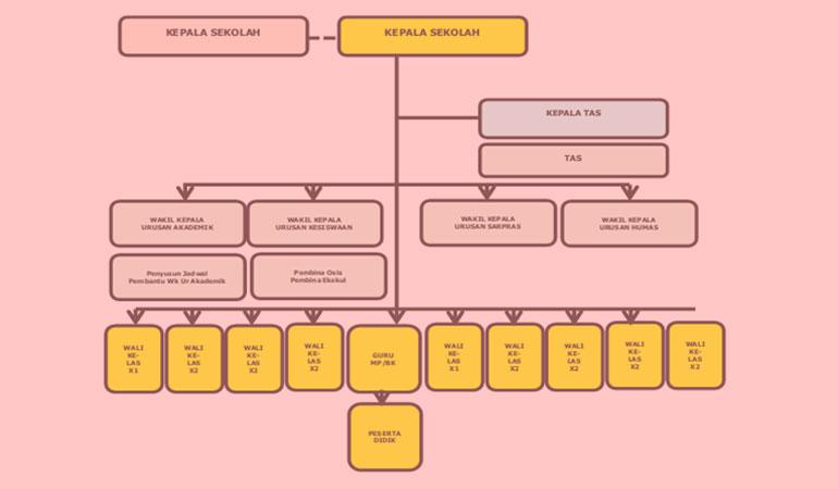 Download Kumpulan Contoh Format Administrasi dan Panduan Kerja Kepala Sekolah / Madrasah