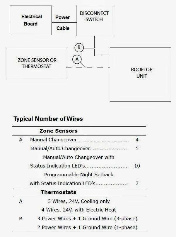 fig 29: power schematic diagram for rooftop packaged units