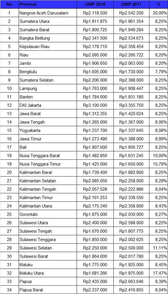 Daftar Upah Minimum Provinsi (UMP) se-Indonesia Tahun 2017