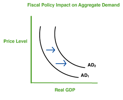 me fiscal policy notes Fiscal stimulus - pros and cons - free download as pdf file (pdf), text file (txt) or read online for free this the article written by me and my friend mr abani kanta sahu for our college magazine.