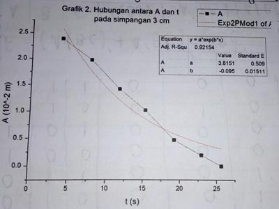grafik osilasi teredam 2