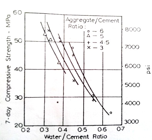 Relation between compressive strength and water cement ratios for different aggregate/cement ratio