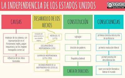 Resultat d'imatges de independencia de estados unidos esquema
