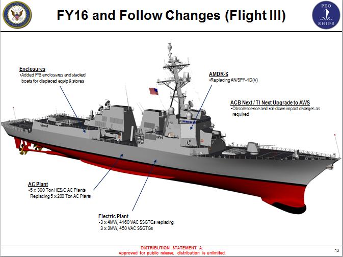 Navy DDG-51 and DDG-1000 Destroyer ...