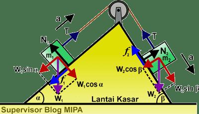 Rumus Percepatan dan Tegangan Tali pada Sistem Katrol di dua bidang miring kasar