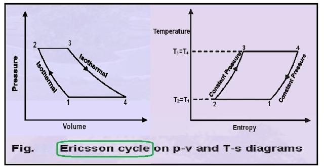 ericssion-cycle