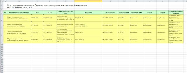 Скриншот официального списка лицензированных брокеров