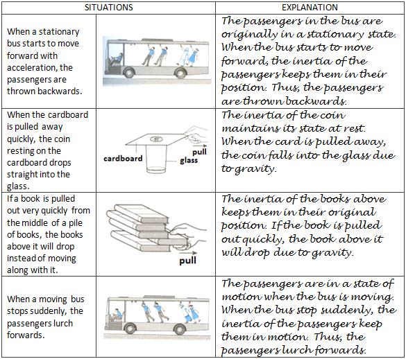 Physics Form 4 2 3 Understanding Inertia