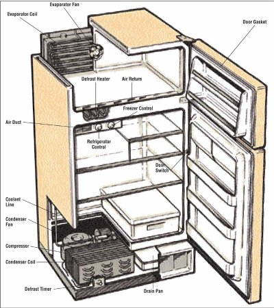 electronics know the basic components of a refrigerator. Black Bedroom Furniture Sets. Home Design Ideas