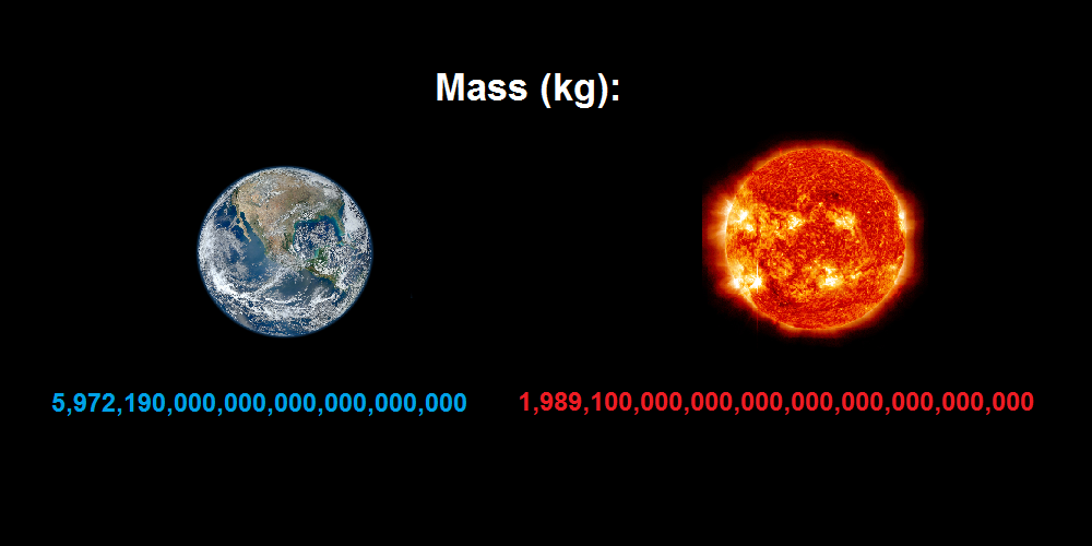 Comparison Earth to Sun - Mass