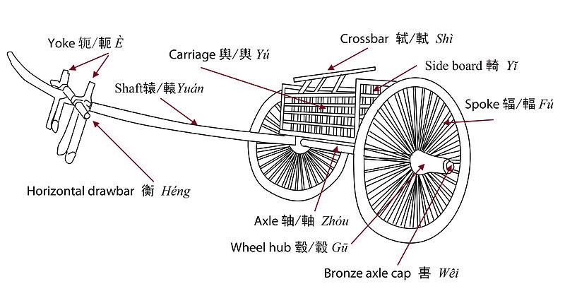 Daragincajun Chariots The Ancient Vehicles Of War