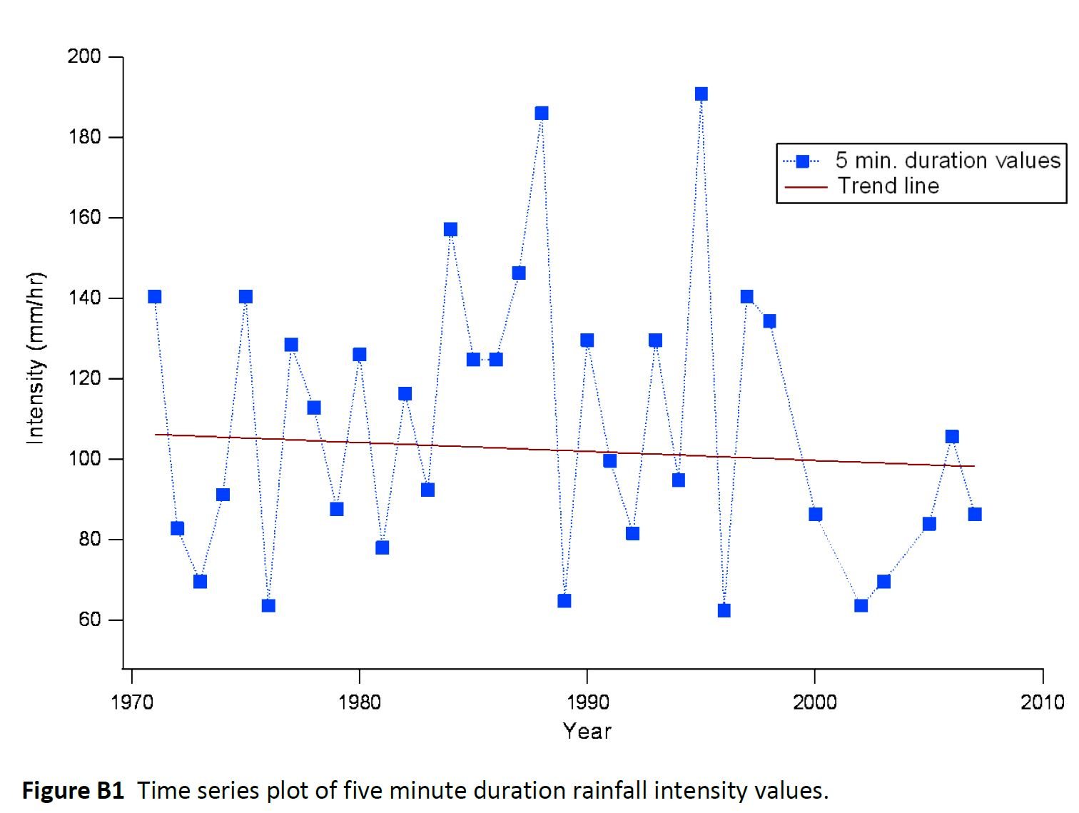 CityFloodMap.Com: Less Extreme Short Duration Rainfall in Kitchener ...