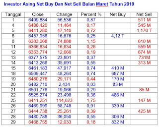 Net Buy Dan Net Sell Maret 2019