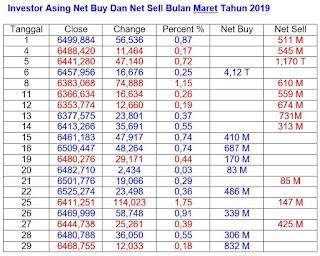 Net Buy Dan Net Sell Maret 2019
