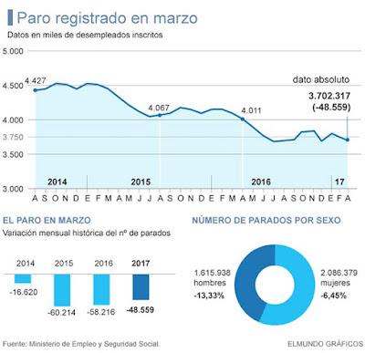 Canarias la única comunidad en la que ha subido  el paro en España en marzo 2017