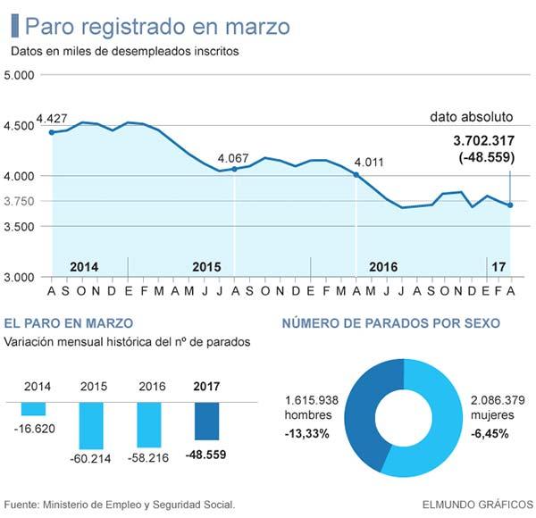 Canarias única comunidad donde ha subido el paro en marzo