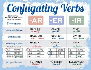Google Image - Pengertian dan Contoh Verb Conjugation (Perubahan Kata Kerja)
