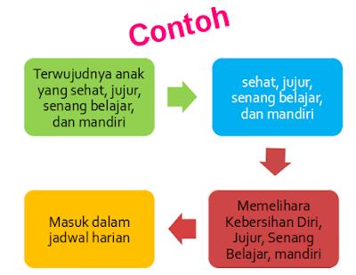 Menyusun Jadwal Harian dan SOP PAUD Kurikulum 2013 PPT