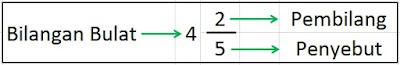 Materi Matematika Bilangan Pecahan