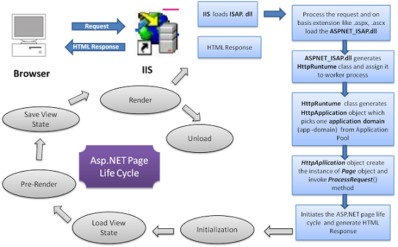Windows  Home Services Asp Net State Service