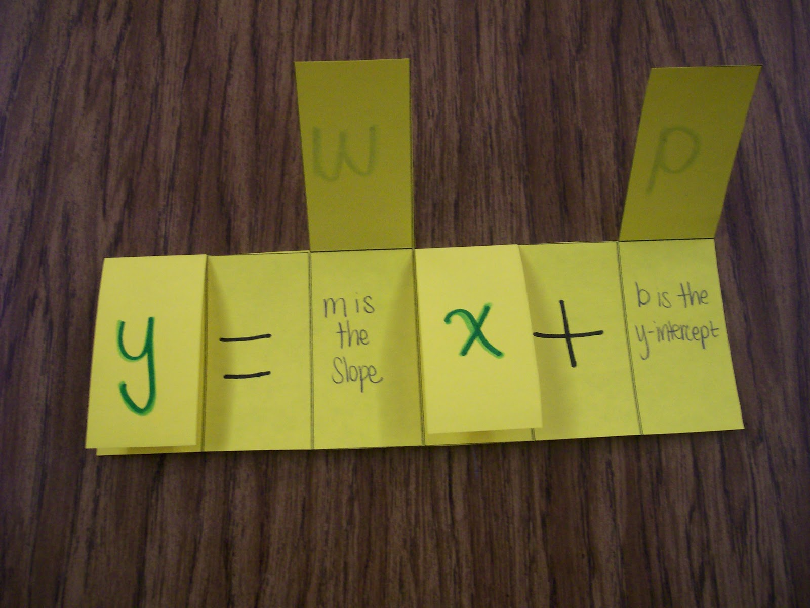 Inside Of Tabs Reminding Students What The M And B Stand For In Slope  Intercept Form Y=mx+b Foldable