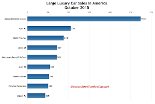 USA large luxury car sales chart October 2015