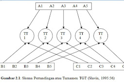 Tinjauan Cooperative Learning Method Tipe TGT (Team Game Tournament)