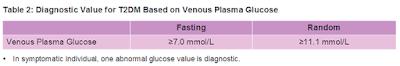 random blood glucose, fasting blood glucose