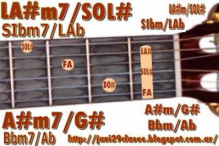 acorde guitarra chord A#m/G# o Bbm/Ab = A#m7/G# o Bbm7/Ab