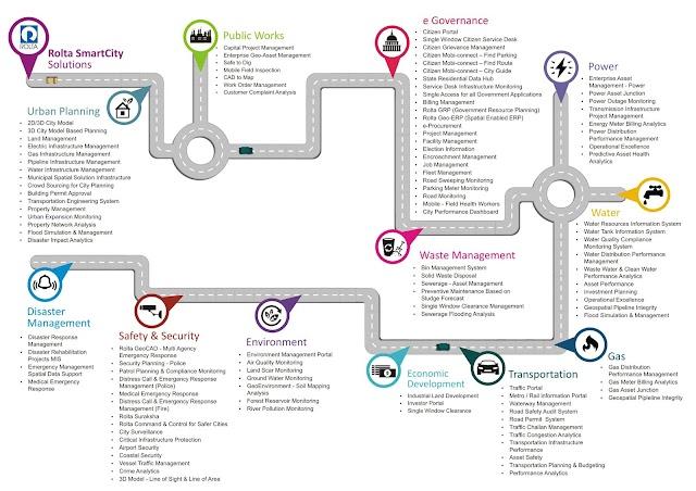 Komponen apa saja untuk membangun #smartcity ?
