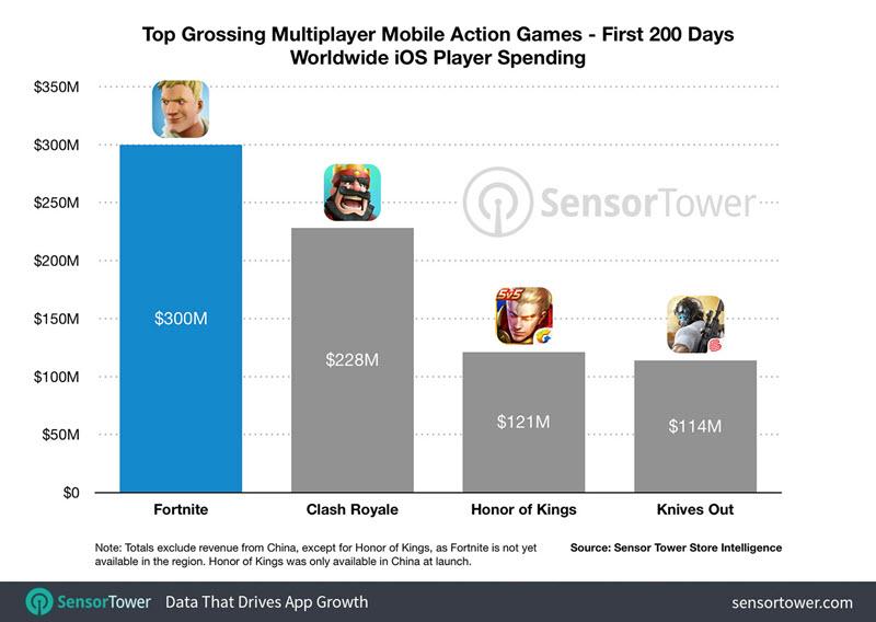 لعبة Fortnite على الآيفون تحقق عائدات بلغت 300 مليون دولار في 200 يوم