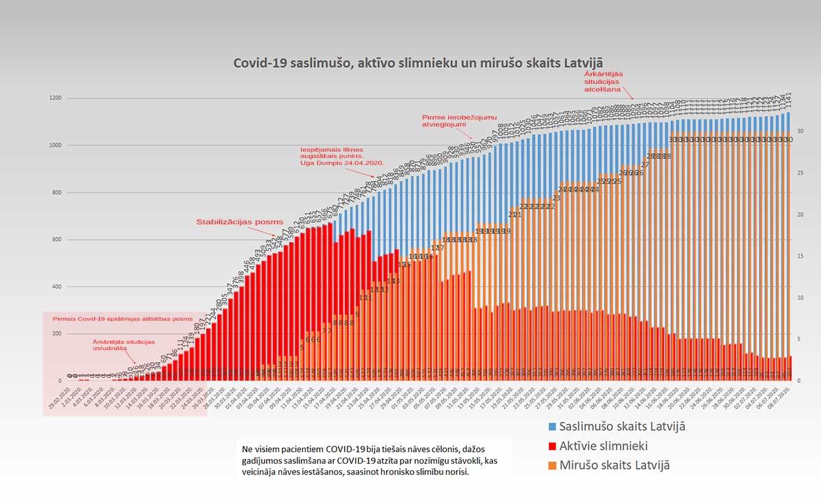 Grafiks ar Covid-19 saslimušo un mirušo skaitu valstī 08.07.2020.