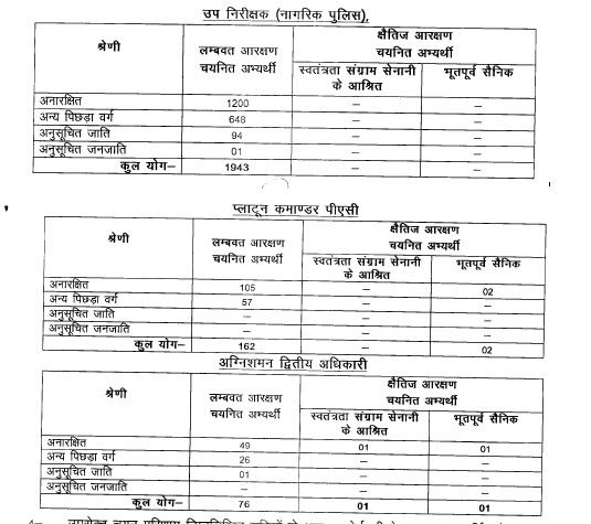 UPPBPB UP Police SI(Male) 2016 Result