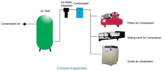 Air Tank Water Separator