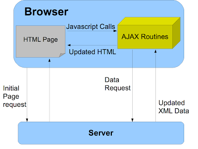 Ajax menginputkan data kedatabases