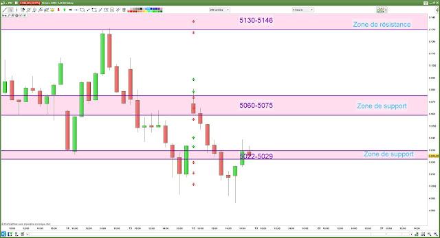 Plan de trade bilan cac40 [16/11/18]