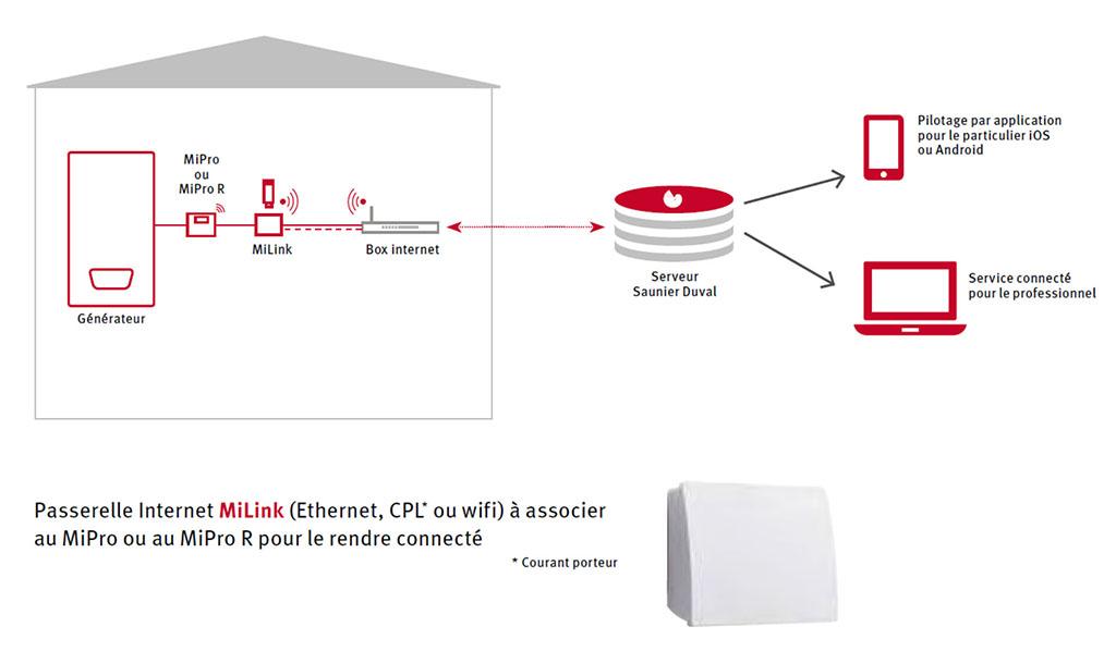 saunier duval mipro r schema principe installation