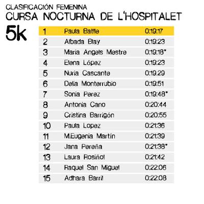 Clasificación Cursa Nocturna de l'Hospitalet 5k
