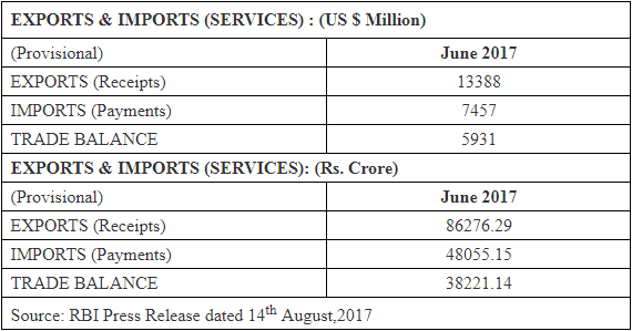 India's Services Trade (July 2017)