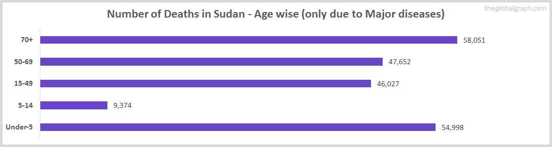 Number of Deaths in Sudan - Age wise (only due to Major diseases)