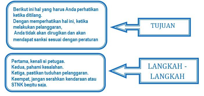 Teks Laporan Bahasa Indonesia Guru Bahasa Indonesia Timeline Facebook Guru Bahasa Indonesia Teks I Kegiatan 2 Kerja Sama Membangun Teks