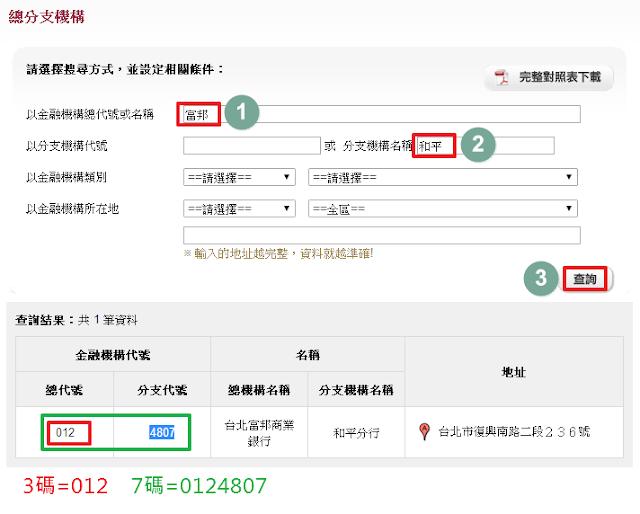 銀行代碼查詢:3碼銀行代碼列表、7碼分行代碼查詢 @ 符碼記憶